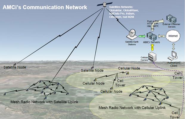 AMCi-Communications-Network-2.png