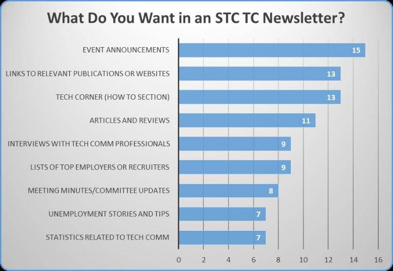 Desired-Newsletter-Content-Chart.jpg
