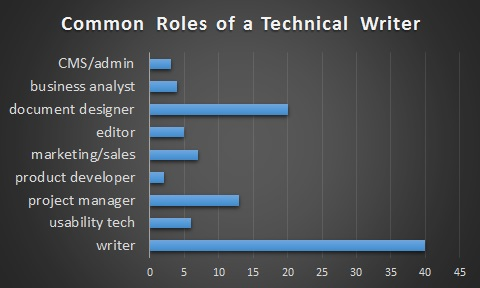 Chart-of-Tech-Writer-Roles.jpg