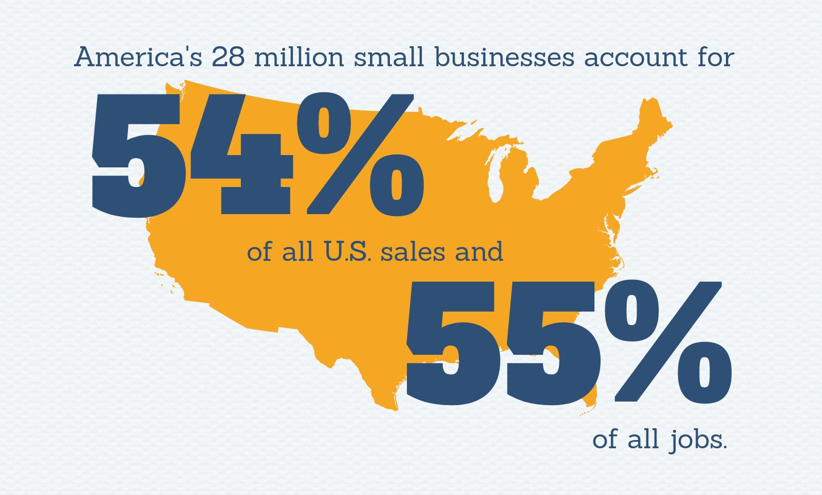 Small Business Creates Jobs