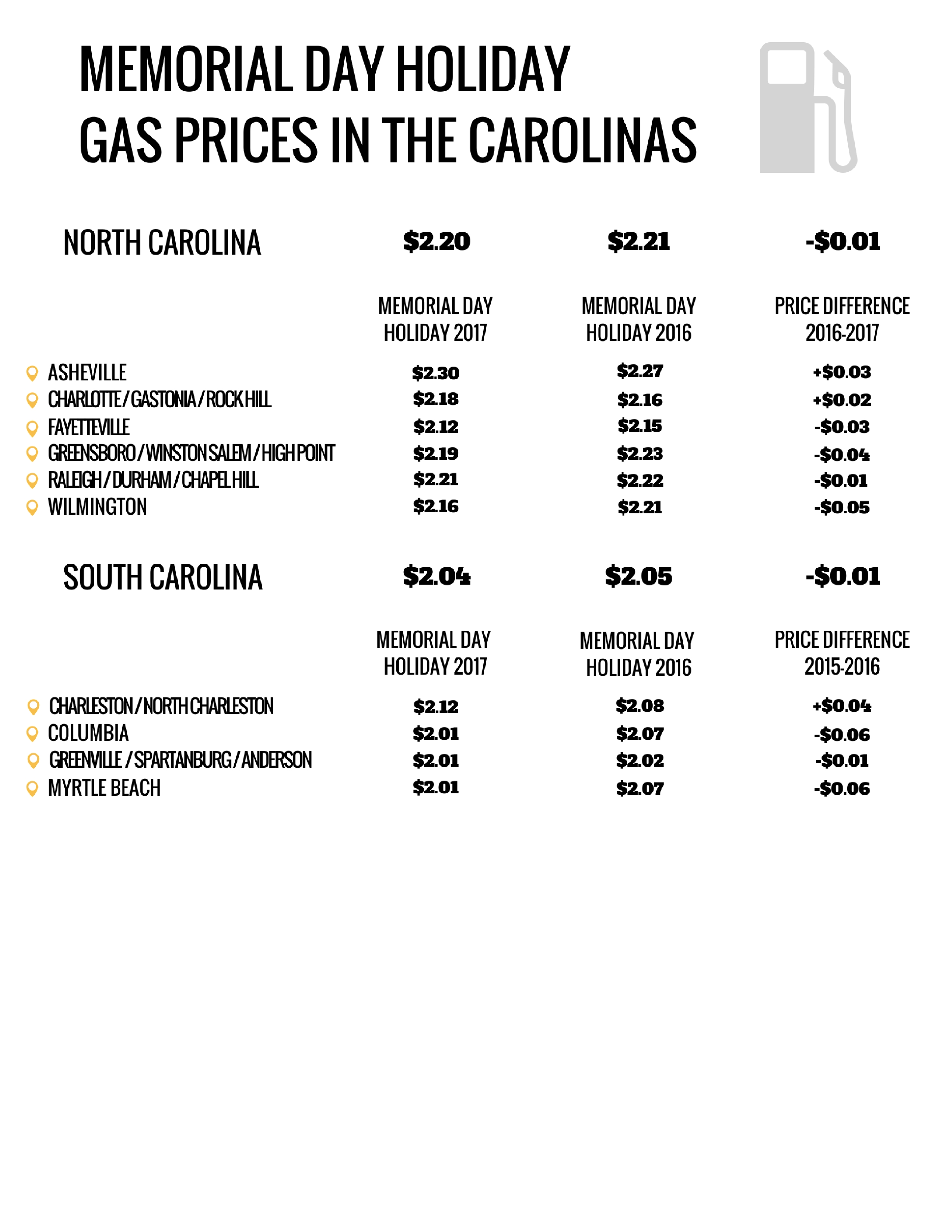 MEMORIAL-DAY-HOLIDAY-GAS-PRICES-IN-THE-CAROLINAS-2.jpg