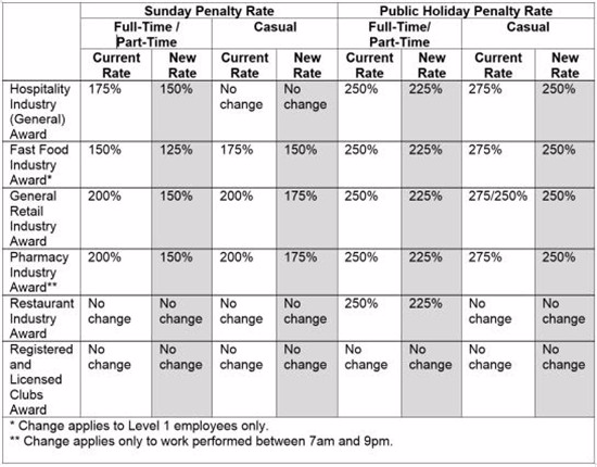 changes_to_penalty_rates_table_550x430.jpg