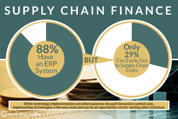 Supply Chain Finance Infographic