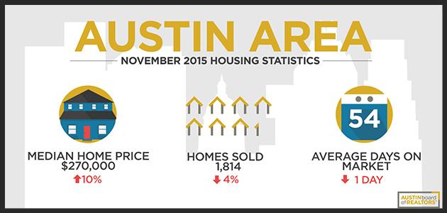 Infographic-November-2015-market-statsPOST.jpg