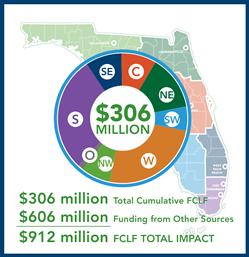 FCLF Impact 2017 06 30