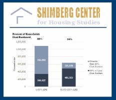Shimberg Center for Housing Studies